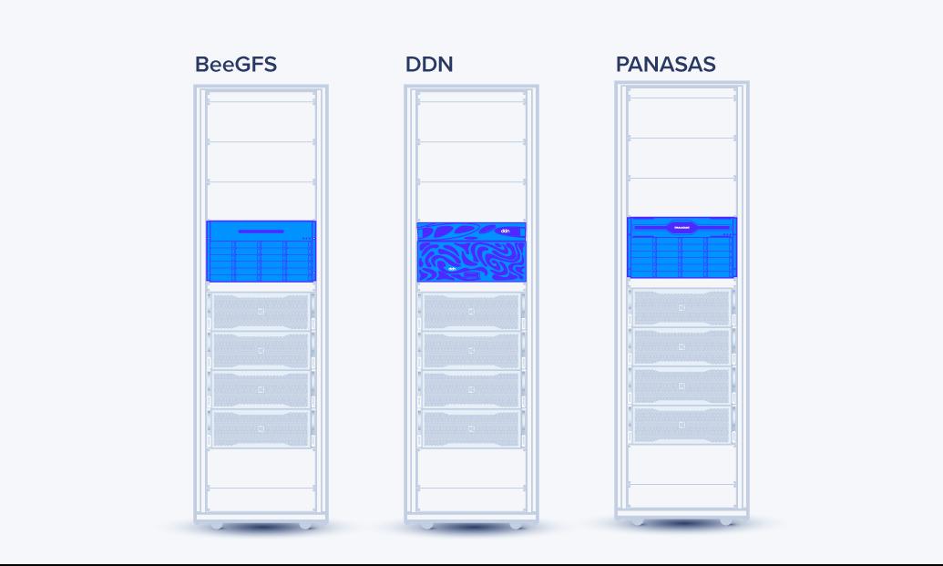Các tùy chọn lưu trữ HPC bao gồm DDN, BeeGFS và Panasas