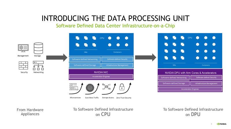HC33 NVIDIA BlueField 3 DPU Giới thiệu Đơn vị Xử lý Dữ liệu