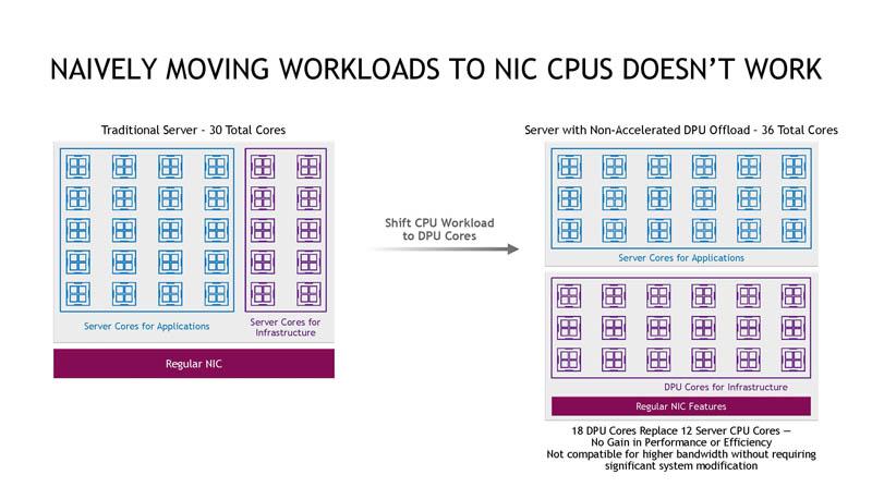 HC33 NVIDIA BlueField 3 DPU Khối lượng công việc di chuyển tự nhiên không hoạt động