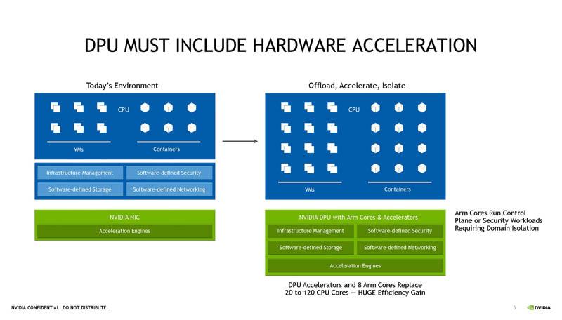 Cần có bộ tăng tốc NVIDIA BlueField 3 DPU HC33
