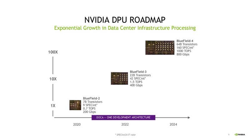HC33 NVIDIA BlueField 3 DPU Lộ trình Q3 2021