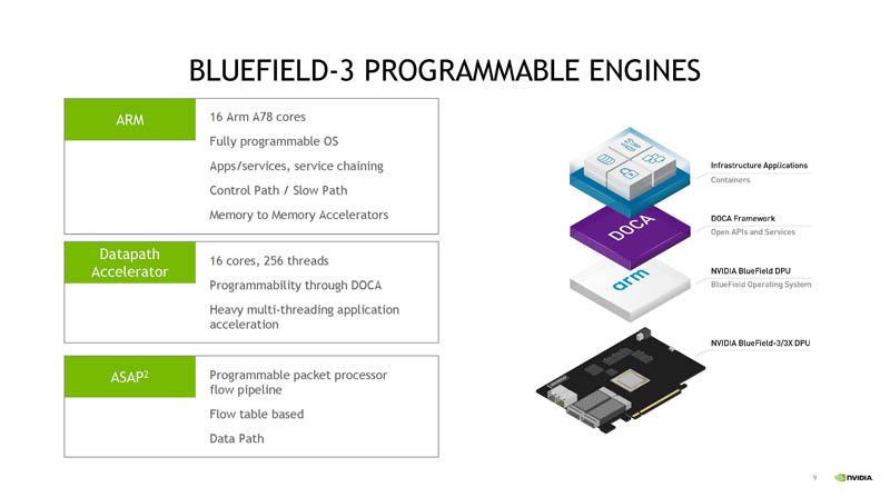 HC33 Động cơ lập trình NVIDIA BlueField 3 DPU