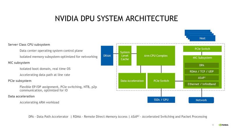 Kiến trúc hệ thống HC33 NVIDIA BlueField 3 DPU