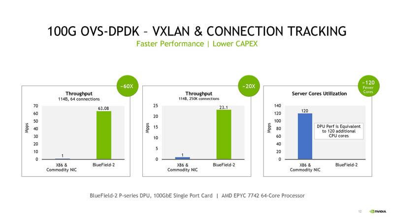 HC33 NVIDIA BlueField 3 DPU 100Gb OVS DPDK