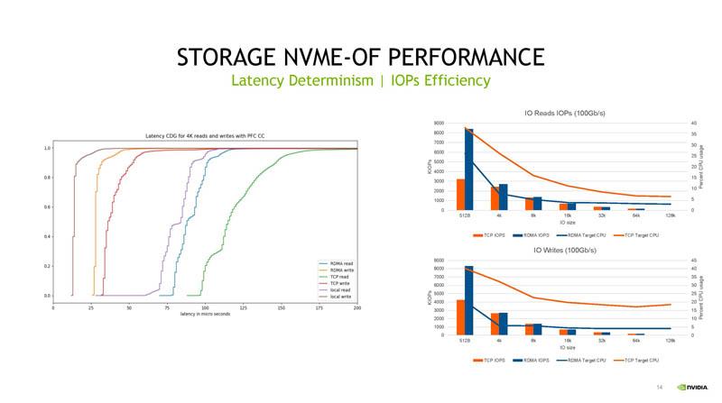 HC33 NVIDIA BlueField 3 DPU Hiệu suất NVMeoF