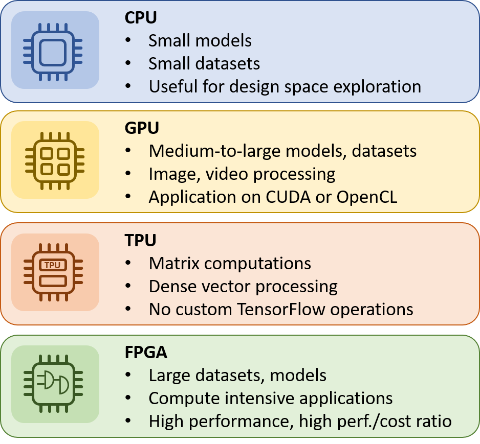 CPU, GPU, FPGA or TPU: Which one to choose for my Machine learning training? | by InAccel | Medium