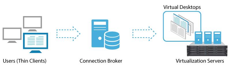 Cơ sở hạ tầng màn hình ảo (VDI)