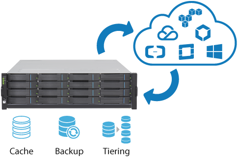EonCloud connect cloud