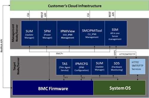 Sơ đồ phần mềm quản lý Supermicro