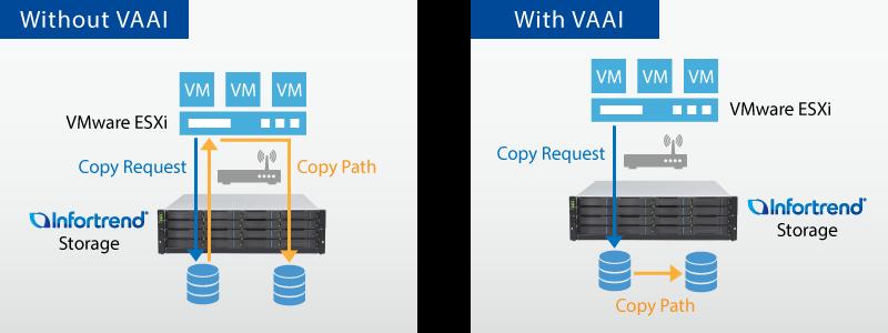 VAAI - API vStorage để tích hợp mảng